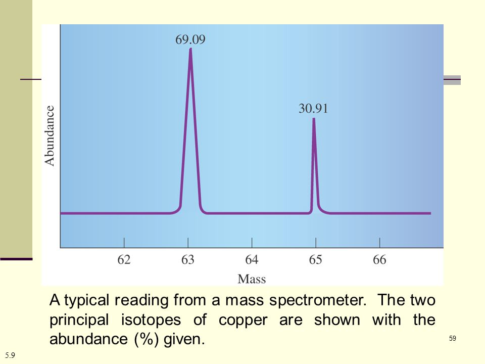 A typical reading from a mass spectrometer
