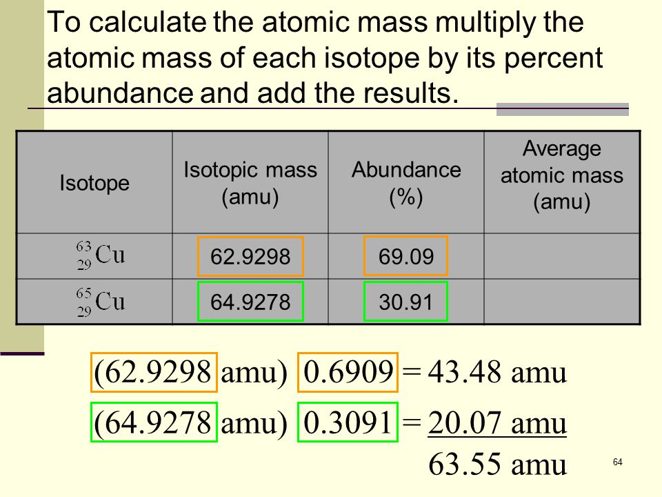 Average atomic mass (amu)