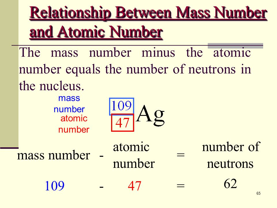 Relationship Between Mass Number and Atomic Number