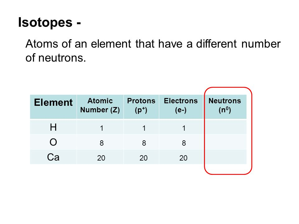 Isotopes - Atoms of an element that have a different number of neutrons. Element. Atomic Number (Z)