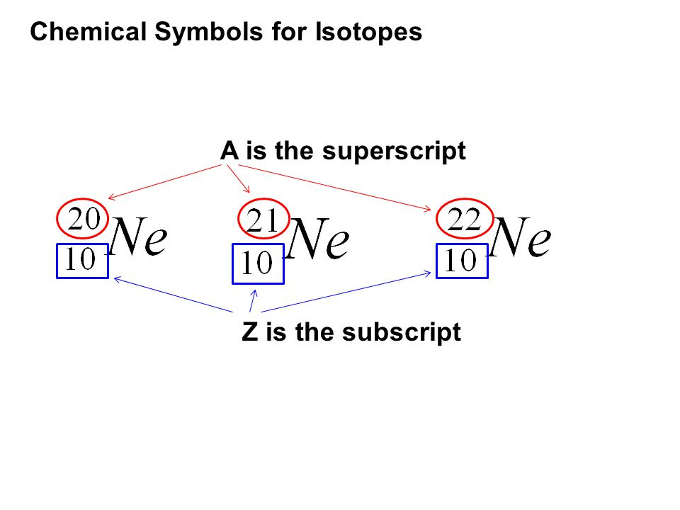 Chemical Symbols for Isotopes