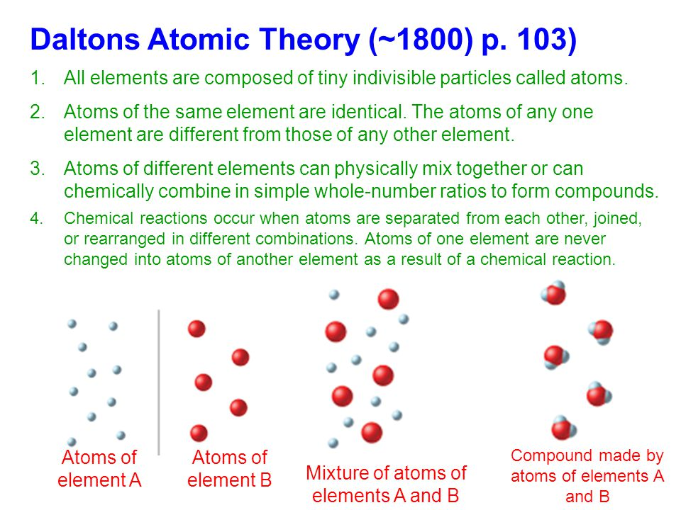 Daltons Atomic Theory (~1800) p. 103)