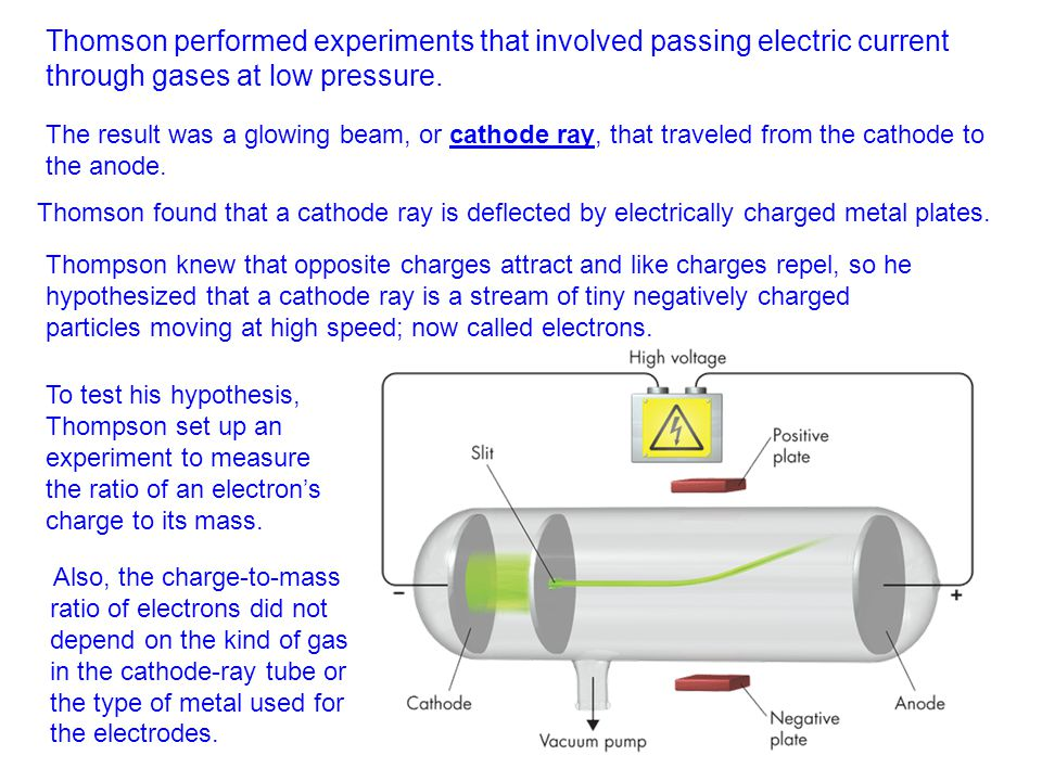 Thomson performed experiments that involved passing electric current through gases at low pressure.