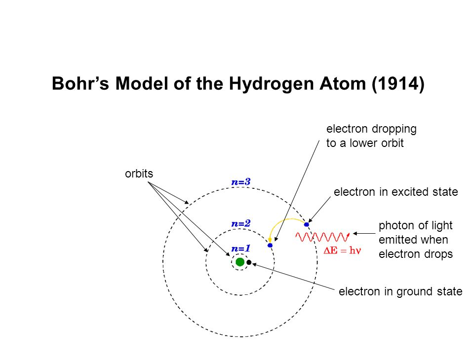 Bohr's Model of the Hydrogen Atom (1914)