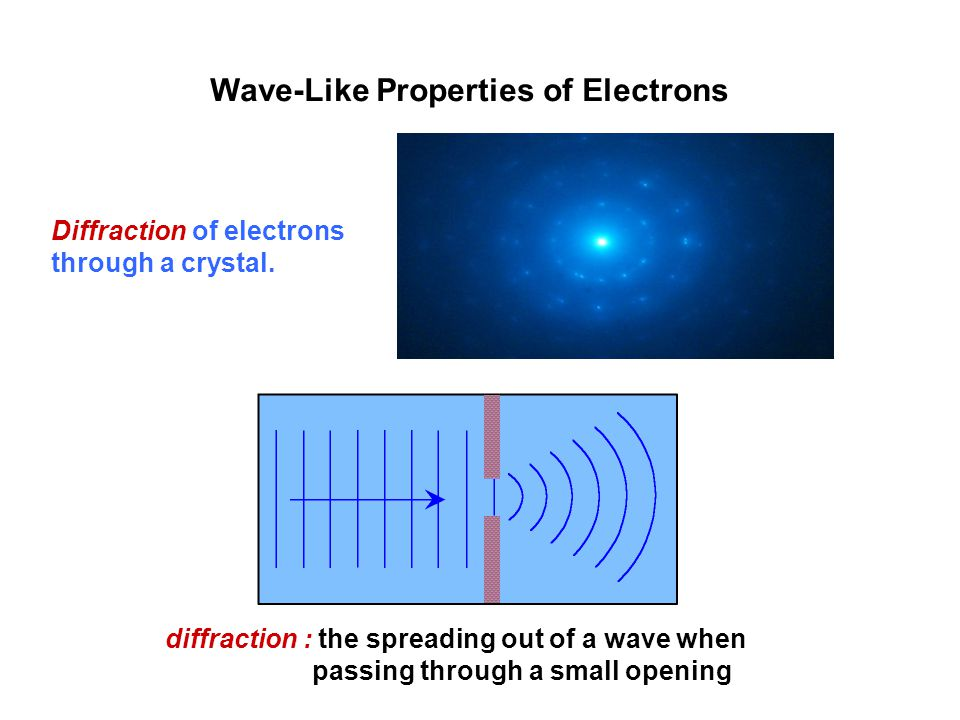 Wave-Like Properties of Electrons