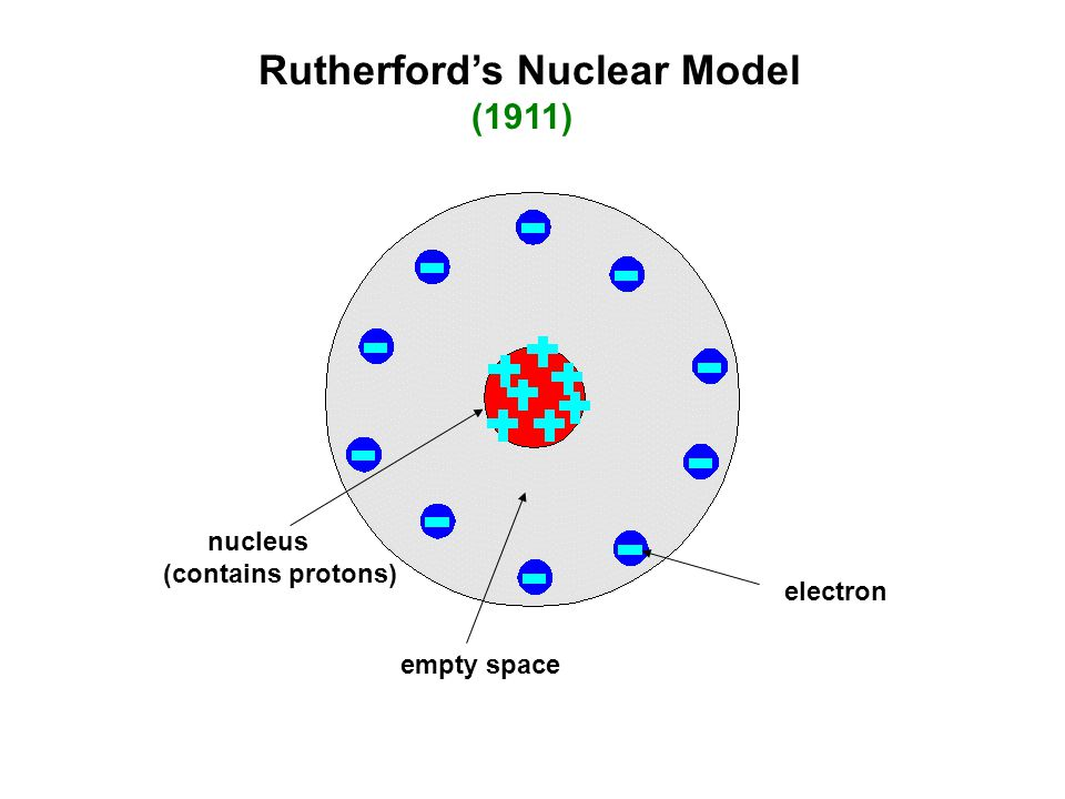 Rutherford's Nuclear Model (1911)