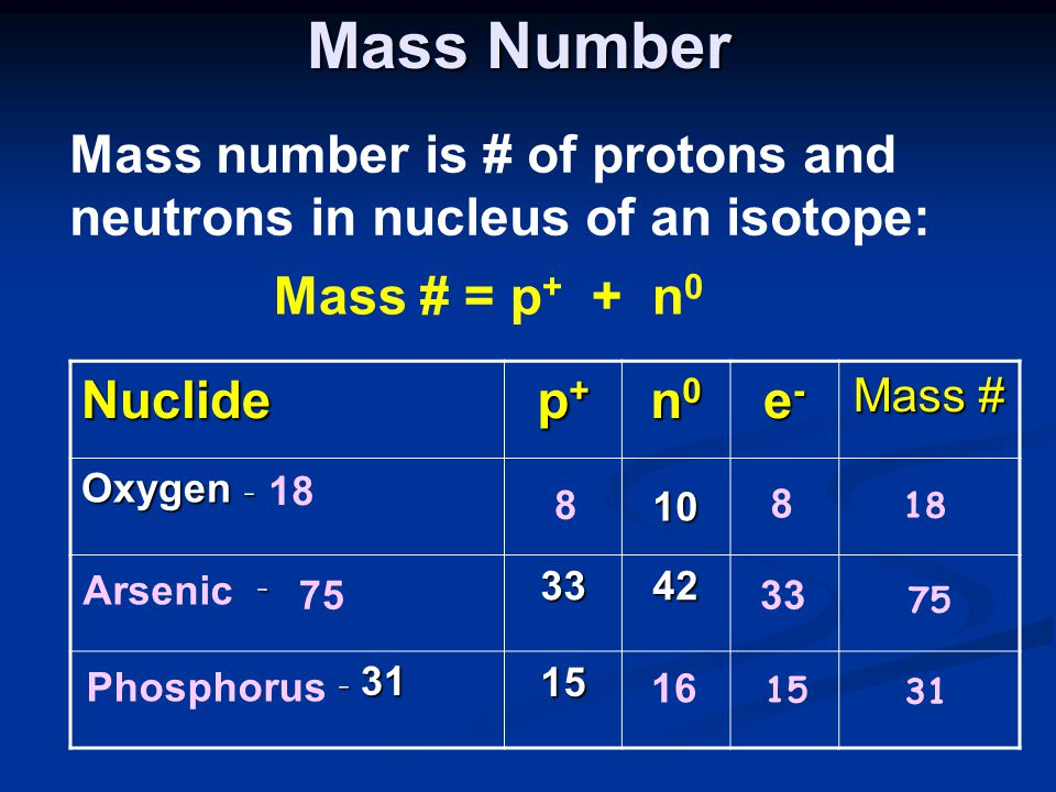 Mass Number Mass number is # of protons and neutrons in nucleus of an isotope: Mass # = p+ + n0.