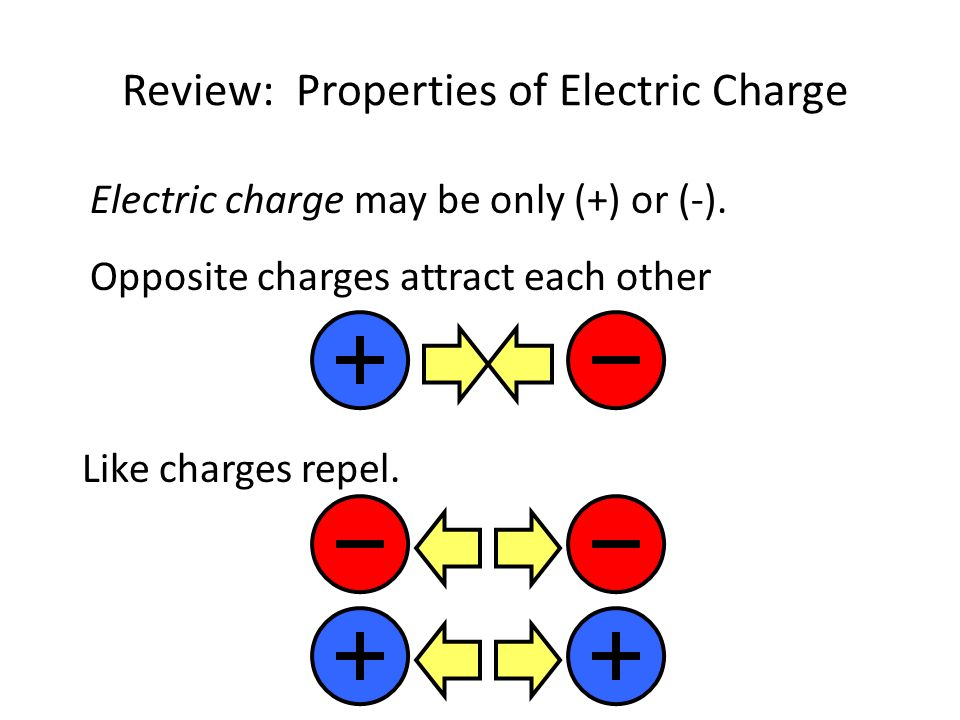 Review: Properties of Electric Charge
