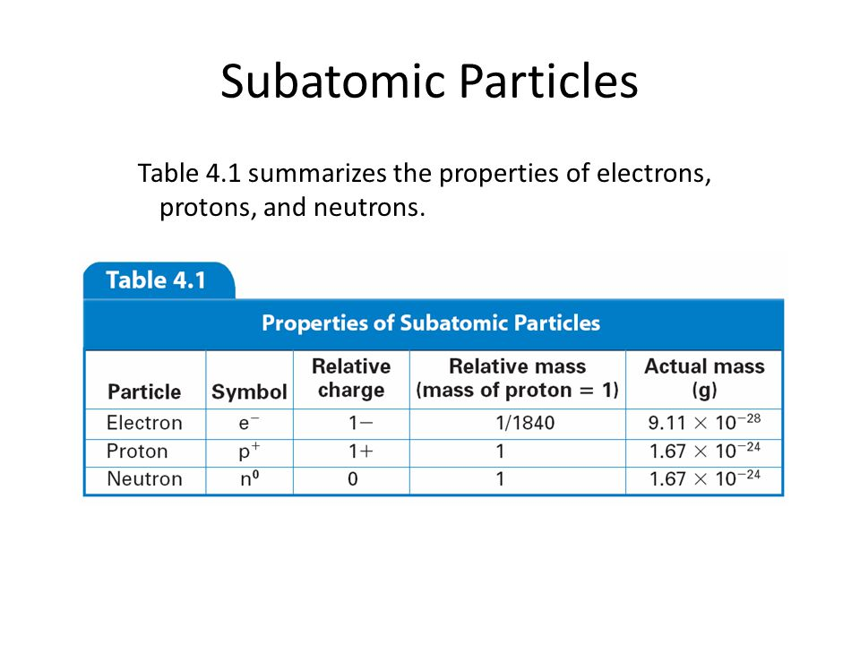 4.2 Subatomic Particles Table 4.1 summarizes the properties of electrons, protons, and neutrons.