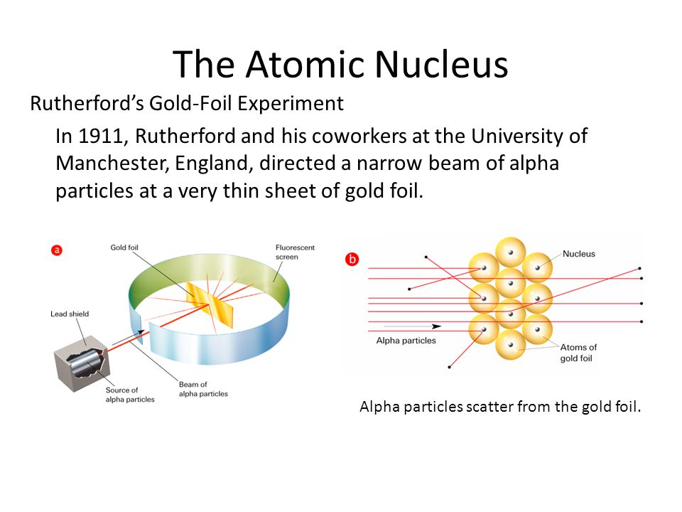 The Atomic Nucleus 4.2 Rutherford's Gold-Foil Experiment
