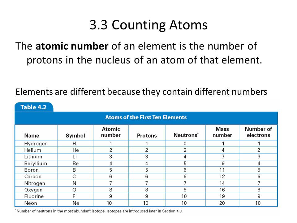 4.3 3.3 Counting Atoms. The atomic number of an element is the number of protons in the nucleus of an atom of that element.