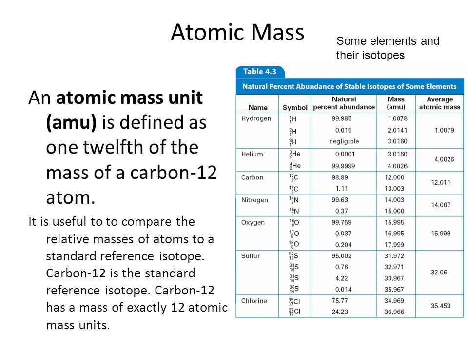 4.3 Atomic Mass. Some elements and their isotopes. An atomic mass unit (amu) is defined as one twelfth of the mass of a carbon-12 atom.