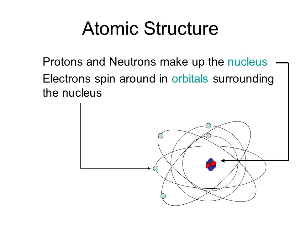 Atomic Structure Protons and Neutrons make up the nucleus