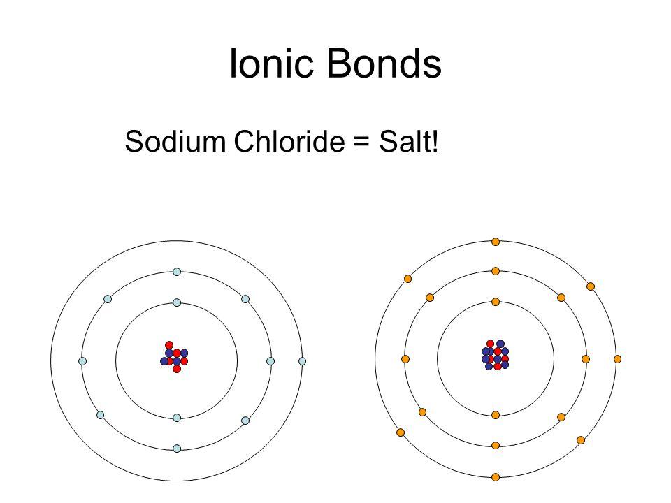 Ionic Bonds Sodium Chlorine Sodium Chloride = Salt! Chloride Ion (+1)