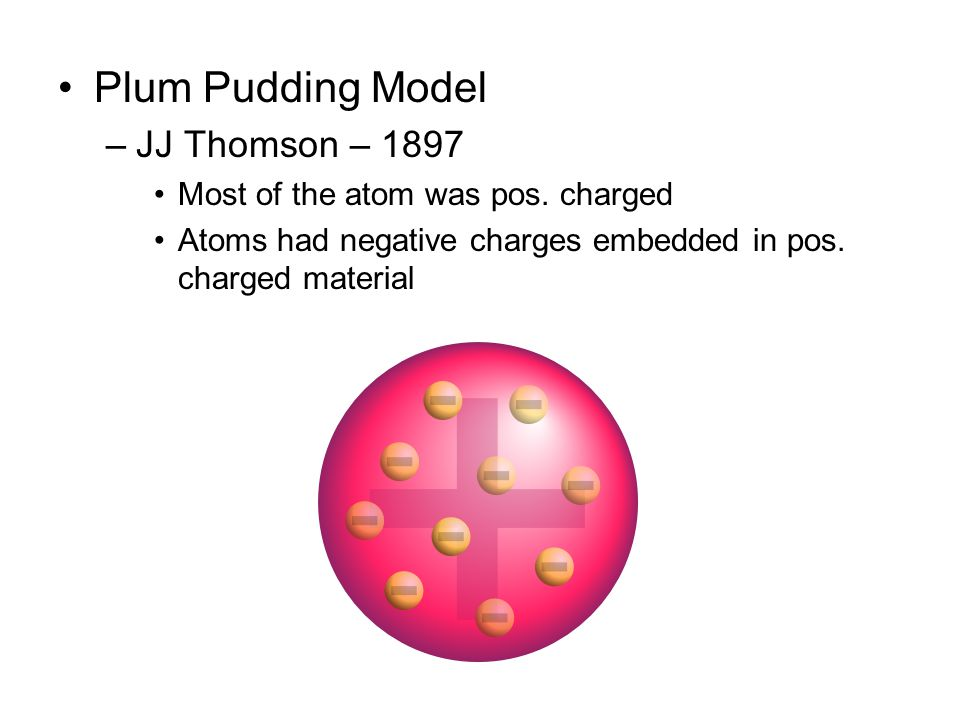 Plum Pudding Model JJ Thomson – 1897 Most of the atom was pos. charged