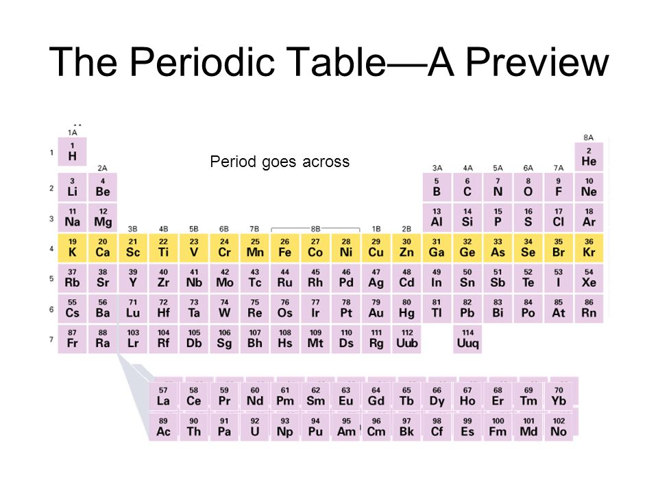 The Periodic Table—A Preview