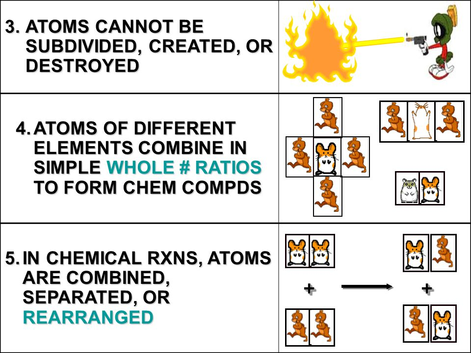 ATOMS CANNOT BE SUBDIVIDED, CREATED, OR DESTROYED