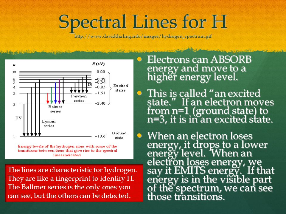 Spectral Lines for H http://www. daviddarling