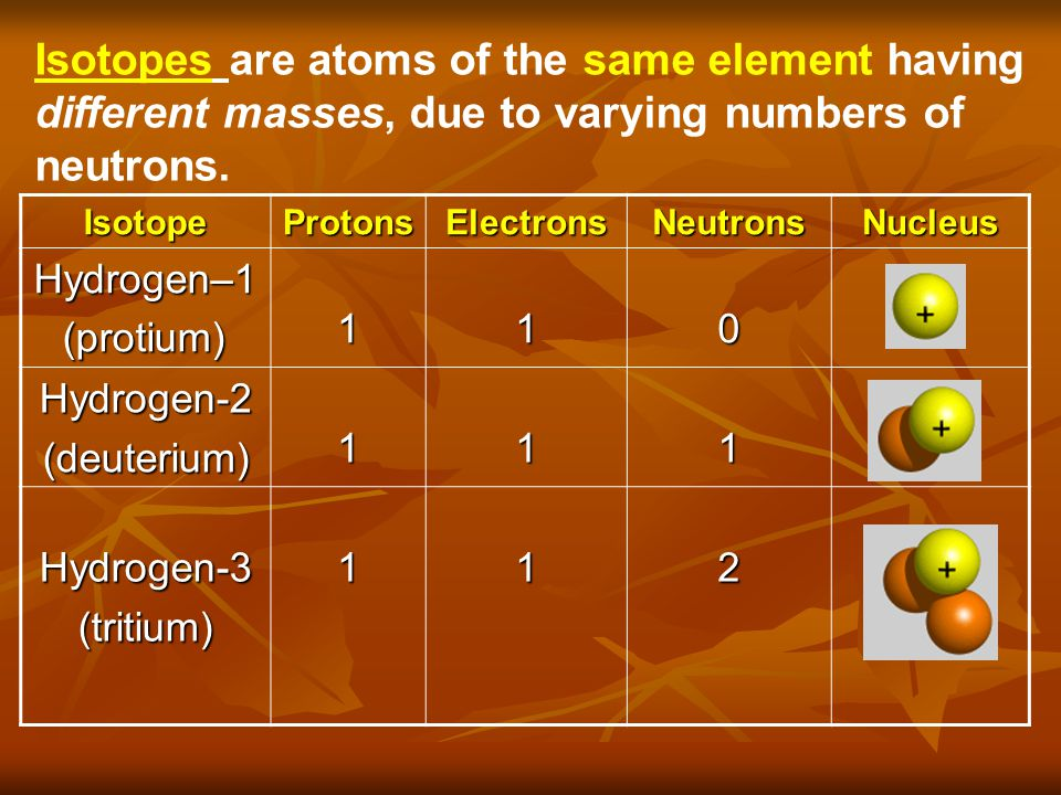 Isotopes are atoms of the same element having different masses, due to varying numbers of neutrons.