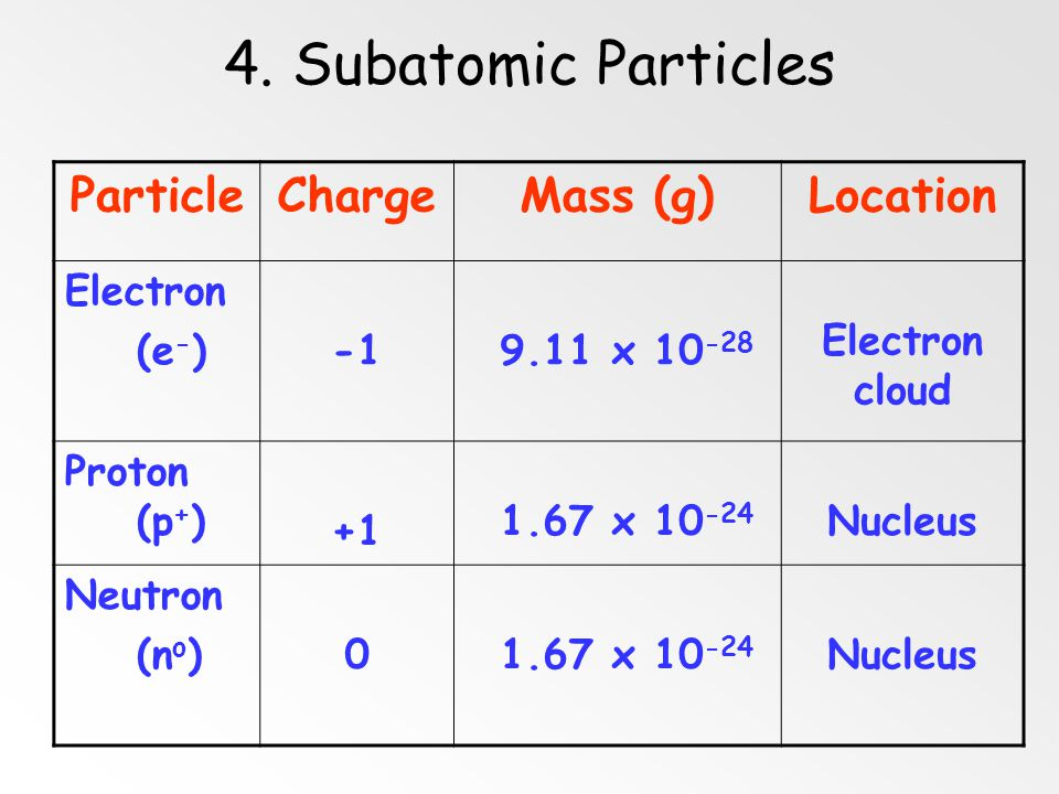 4. Subatomic Particles Particle Charge Mass (g) Location Electron (e-)