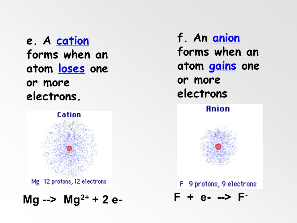 f. An anion forms when an atom gains one or more electrons
