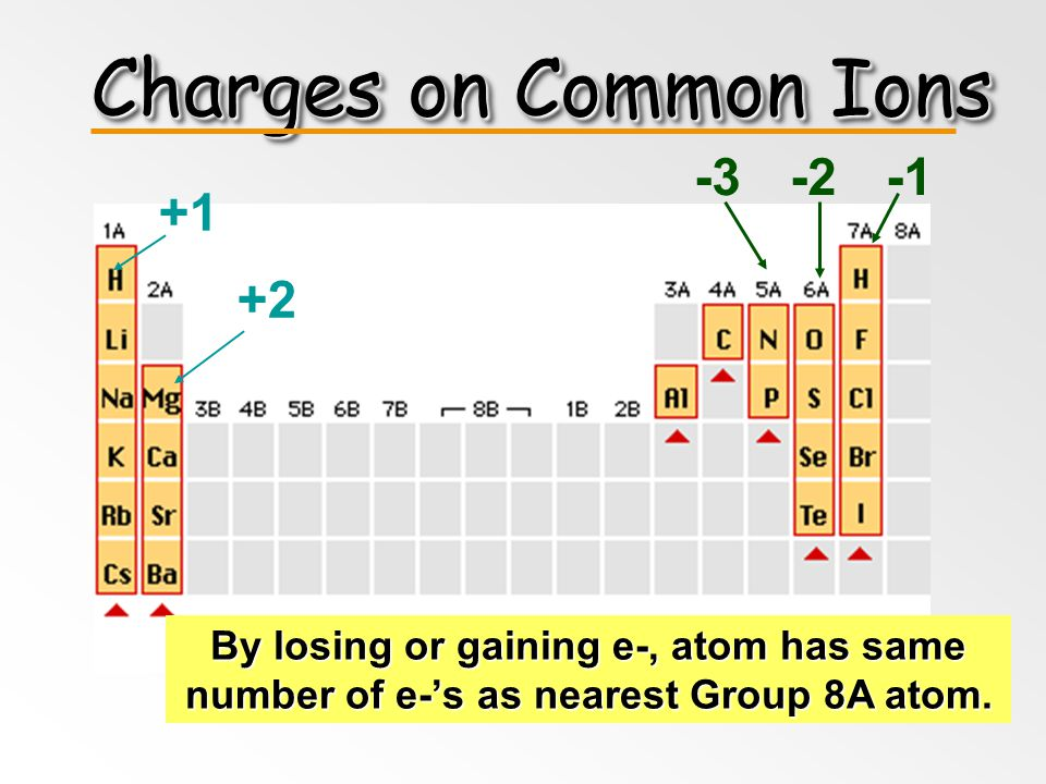 Charges on Common Ions -3 -2 -1 +1 +2