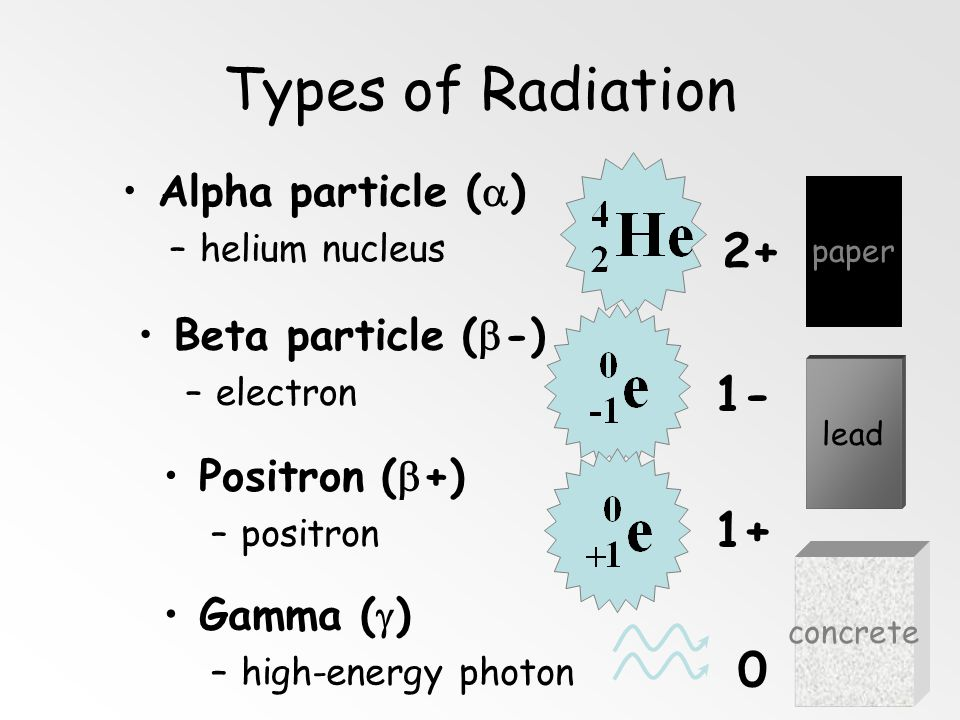 Types of Radiation 2+ 1- 1+ Alpha particle () Beta particle (-)