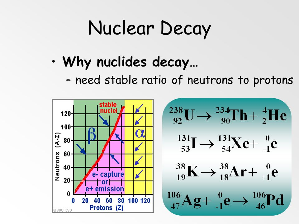 Nuclear Decay Why nuclides decay…