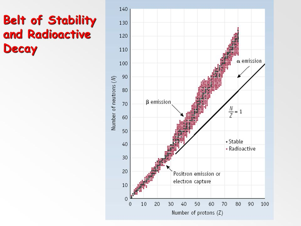 Belt of Stability and Radioactive Decay