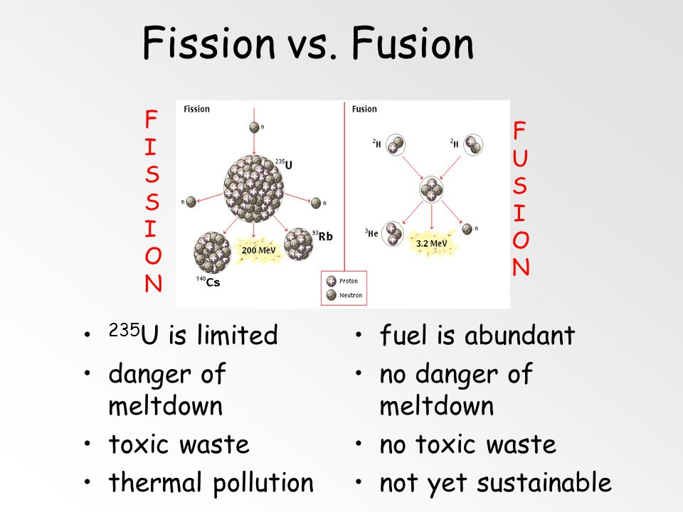 Fission vs. Fusion 235U is limited danger of meltdown toxic waste