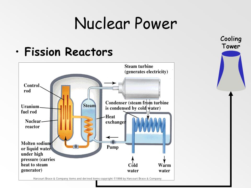 Nuclear Power Cooling Tower Fission Reactors