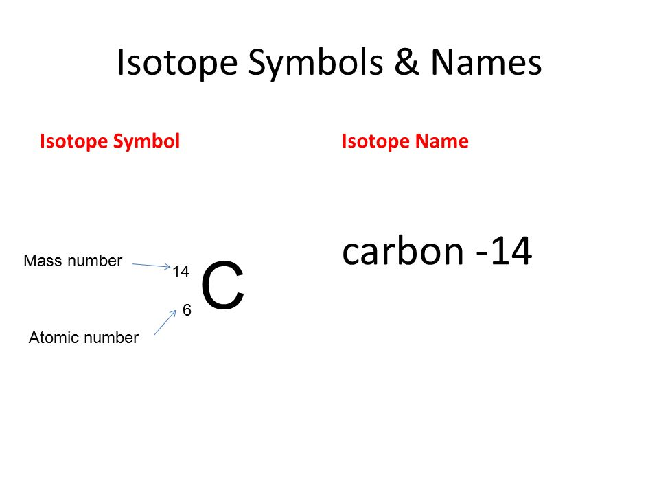 Isotope Symbols & Names
