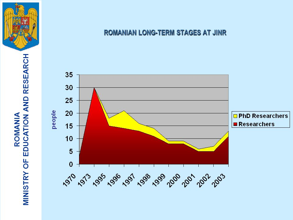 ROMANIAN LONG-TERM STAGES AT JINR