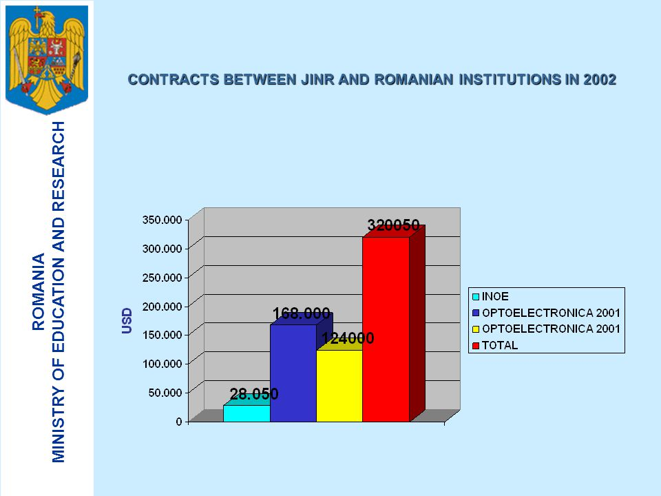 CONTRACTS BETWEEN JINR AND ROMANIAN INSTITUTIONS IN 2002