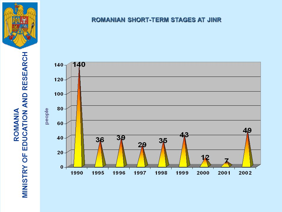 ROMANIAN SHORT-TERM STAGES AT JINR