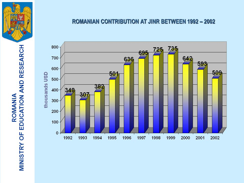 ROMANIAN CONTRIBUTION AT JINR BETWEEN 1992 – 2002