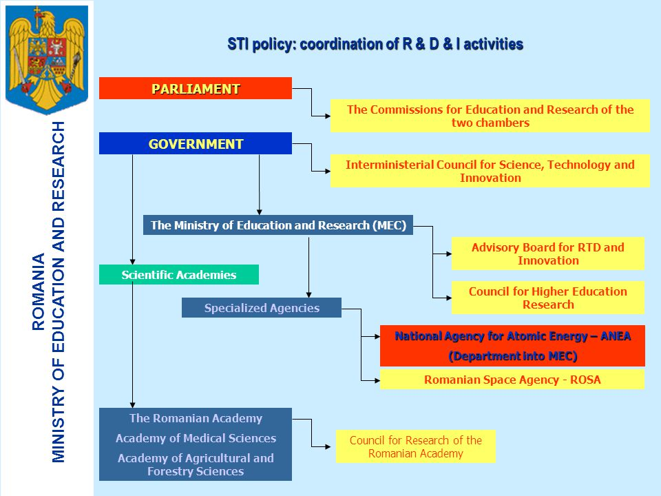 STI policy: coordination of R & D & I activities