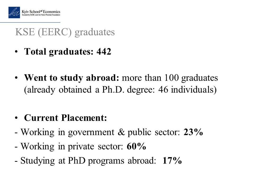 KSE (EERC) graduates Total graduates: 442