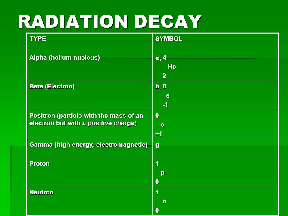 RADIATION DECAY TYPE SYMBOL Alpha (helium nucleus) a, 4 He 2