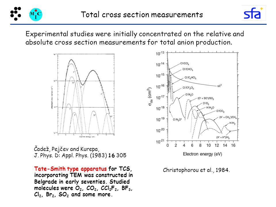 Total cross section measurements