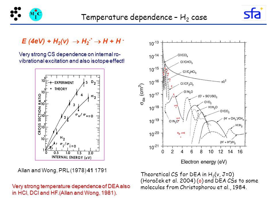 Temperature dependence – H2 case