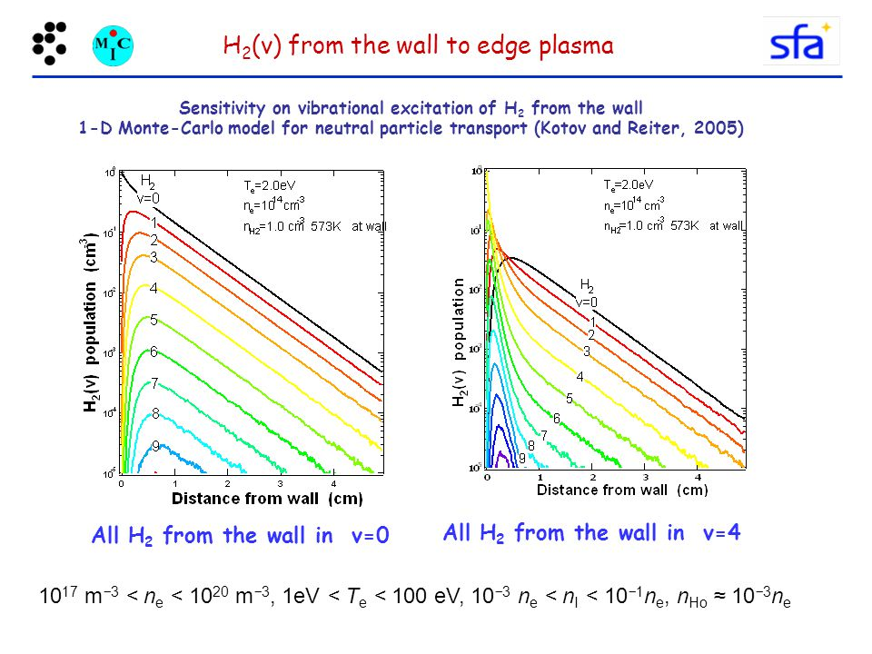 H2(v) from the wall to edge plasma