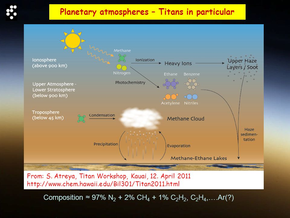 Planetary atmospheres – Titans in particular