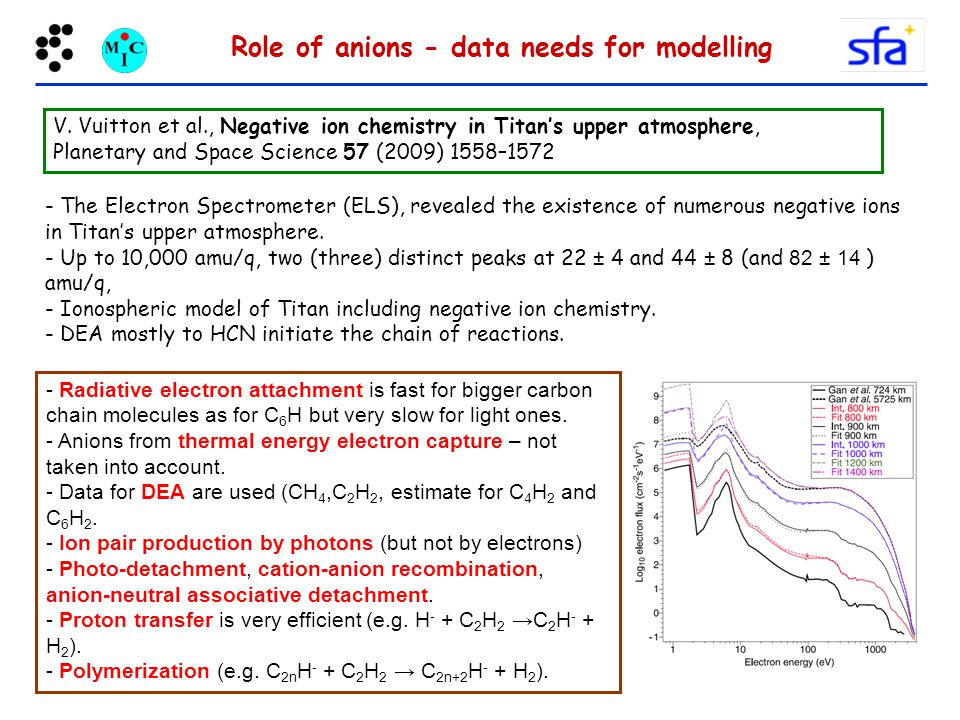 Role of anions - data needs for modelling