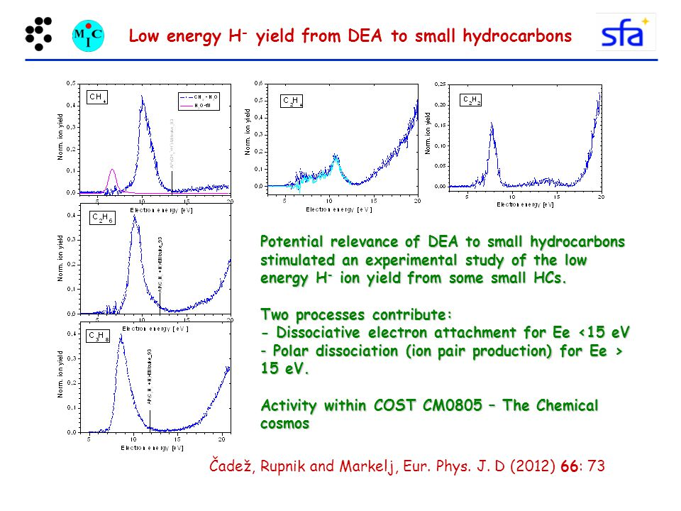 Low energy H- yield from DEA to small hydrocarbons