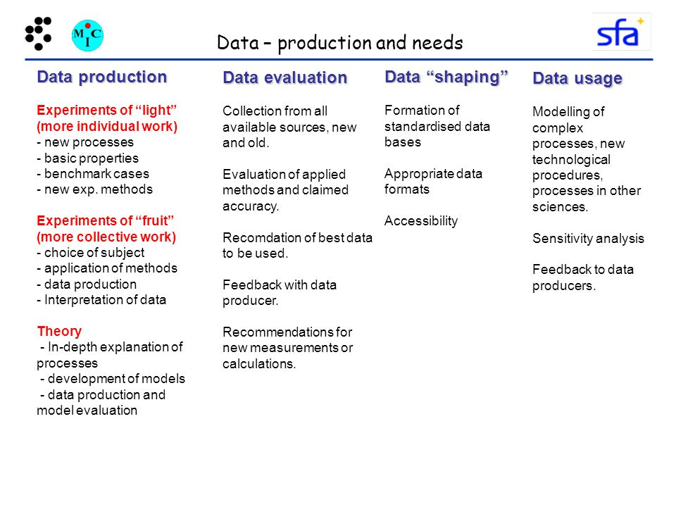Data – production and needs