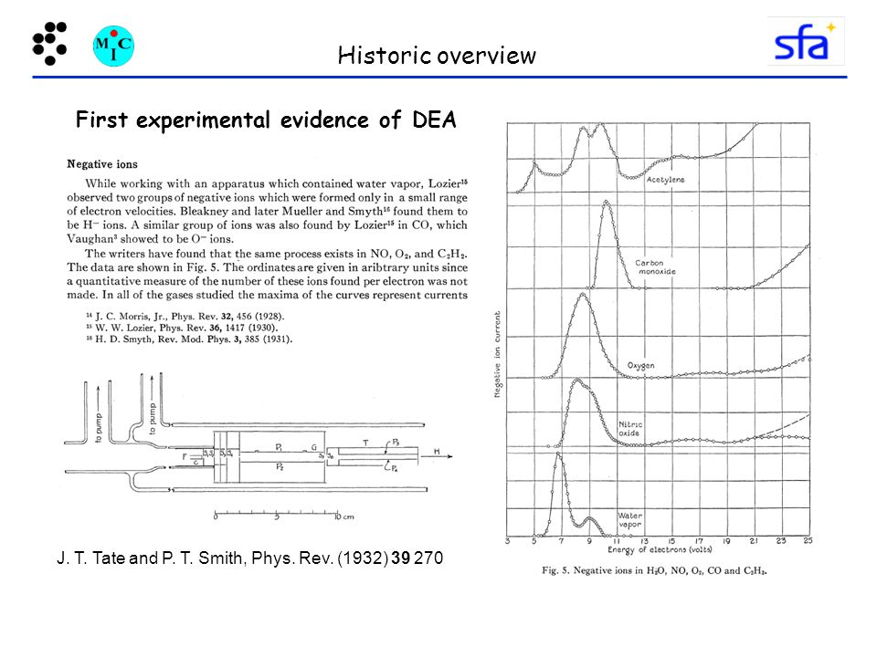 Historic overview First experimental evidence of DEA