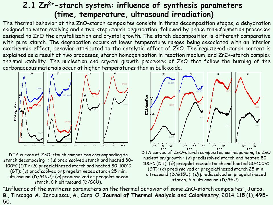 2.1 Zn2+-starch system: influence of synthesis parameters