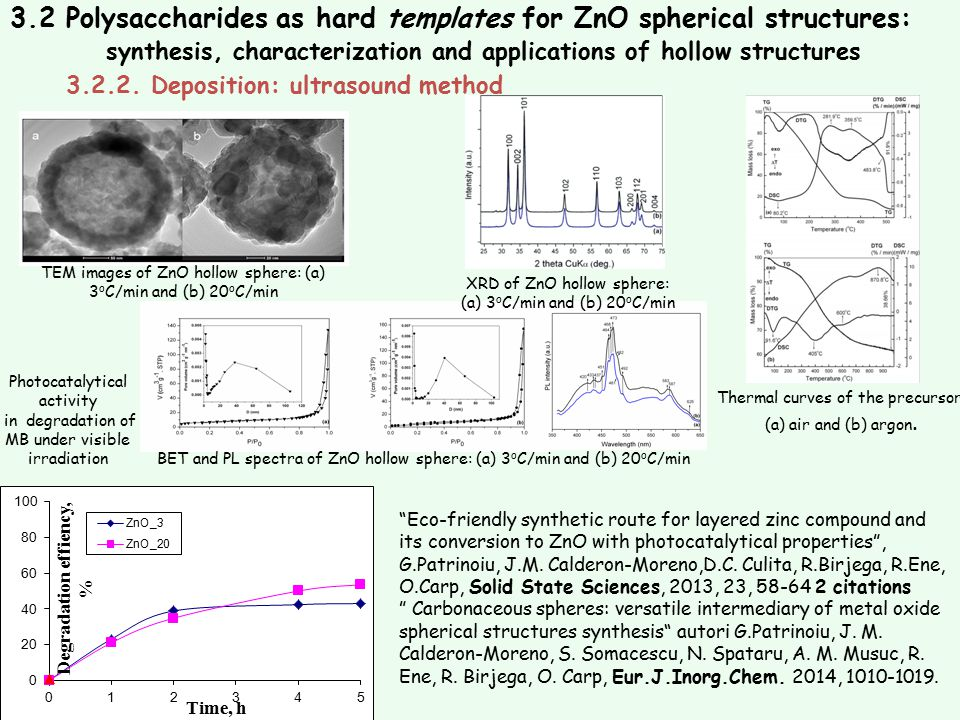3.2 Polysaccharides as hard templates for ZnO spherical structures: