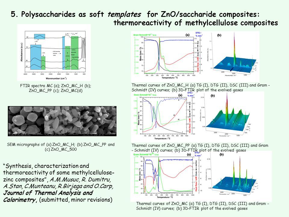 5. Polysaccharides as soft templates for ZnO/saccharide composites: